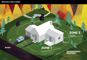Defensible Space 2