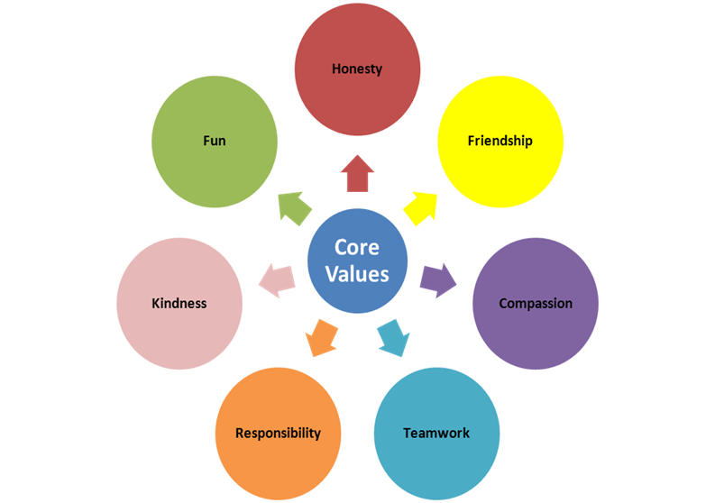 Kids Club Core Values