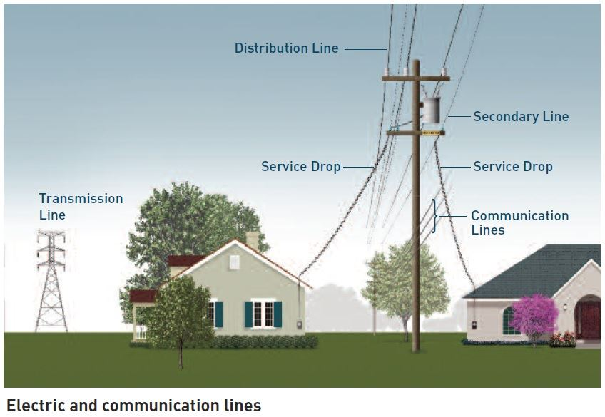 Electric and Communication Lines